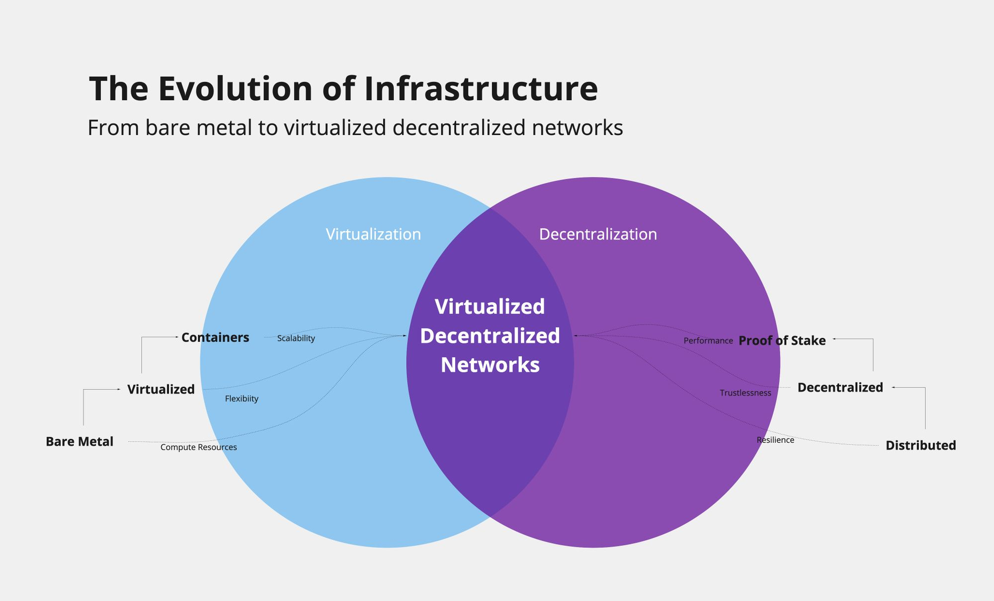 Containerization & The Future of Decentralized Infrastructure (Part 1 of 2)