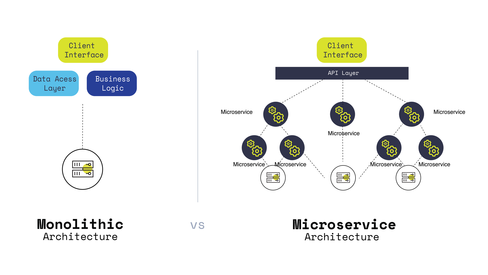 Monolithic vs Multichain -  Why the Right Dapp Architecture Matters