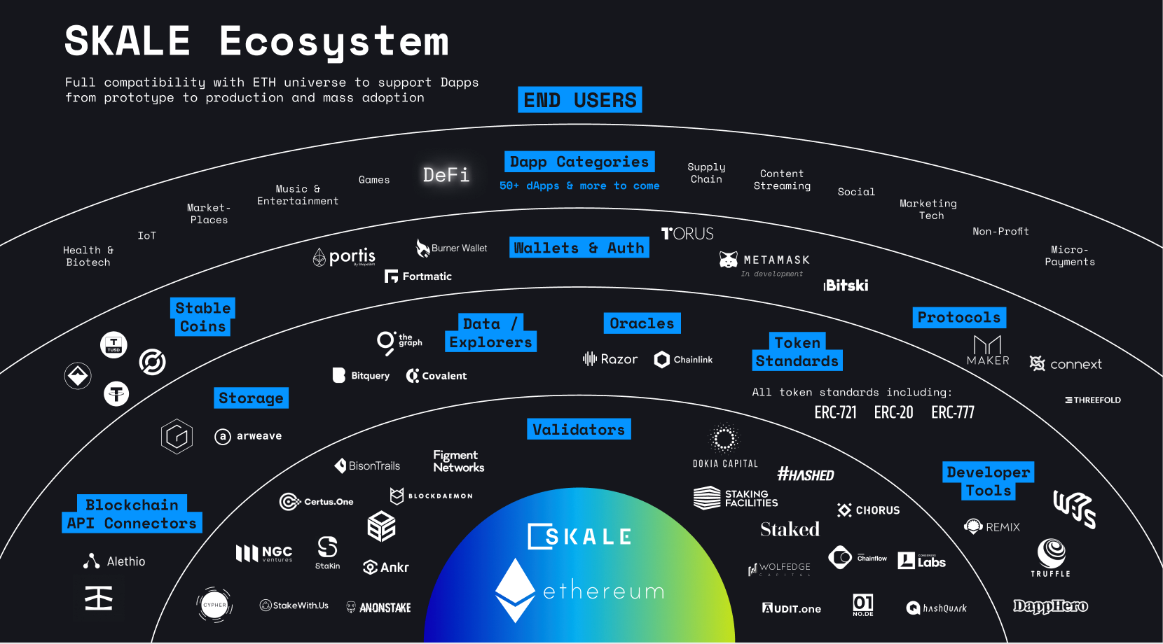 SKALE Network Announces over 40 Partners in its Ethereum Scaling Ecosystem