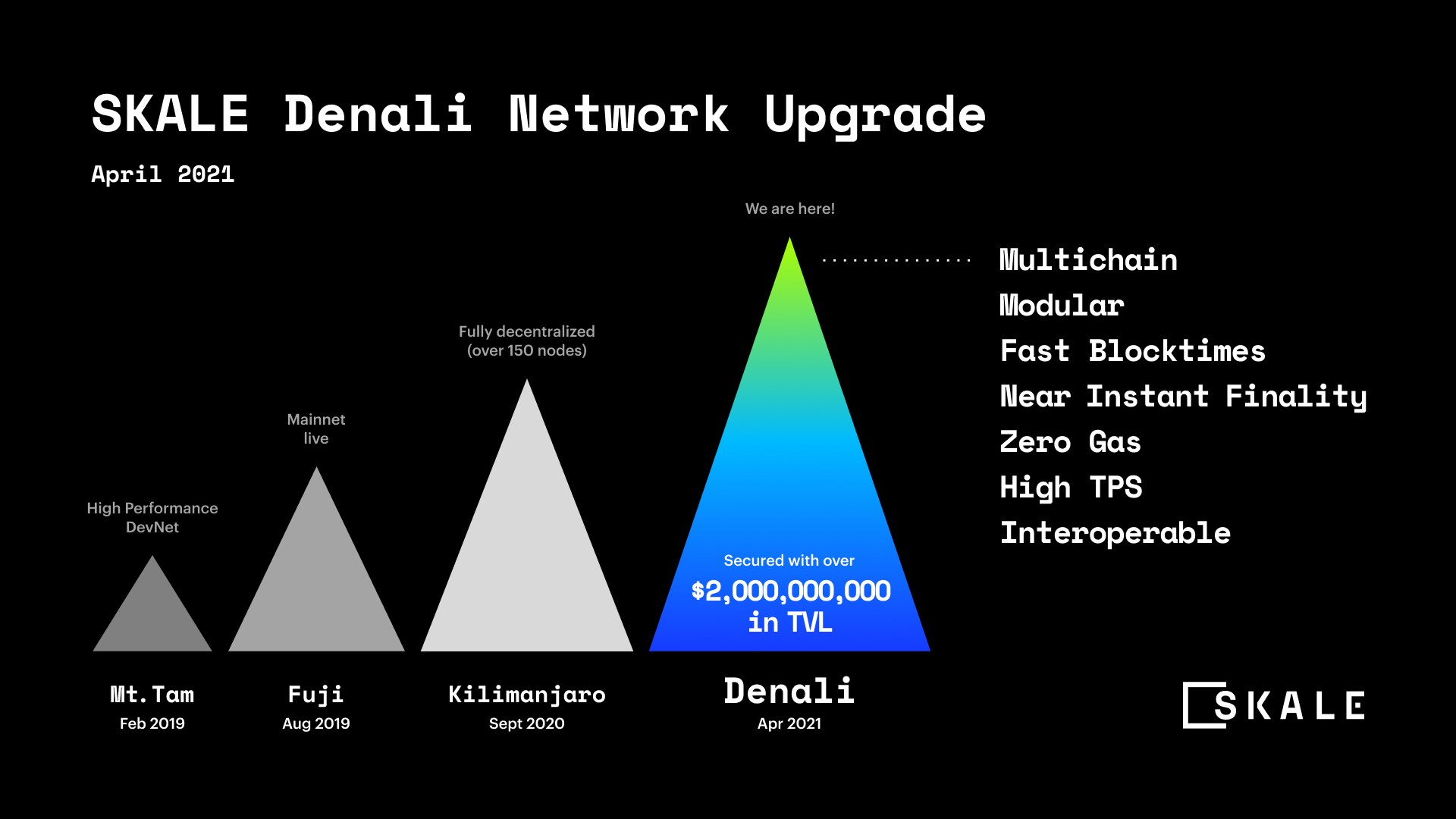 SKALE Network Mainnet Upgrade: The Climb to Denali and Beyond