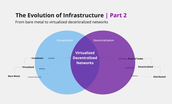 Containerization & The Future of Decentralized Infrastructure (Part 2 of 2)